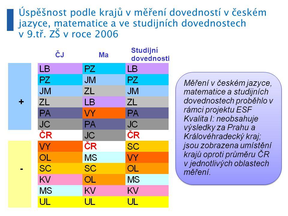 Úspěšnost podle krajů v měření dovedností v českém jazyce, matematice a ve studijních dovednostech v 9.tř. ZŠ v roce 2006
