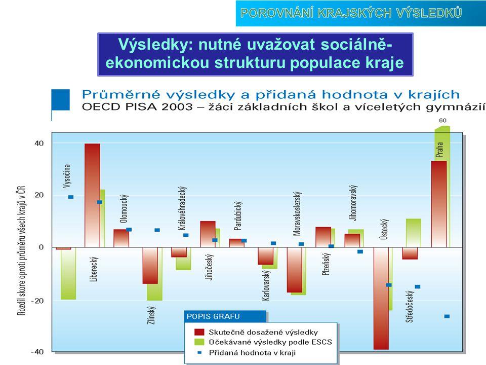 Výsledky: nutné uvažovat sociálně-ekonomickou strukturu populace kraje