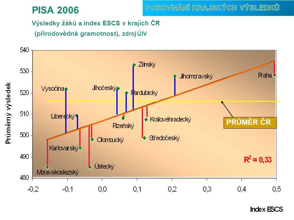 PISA 2006 Porovnání krajských výsledků PRŮMĚR ČR