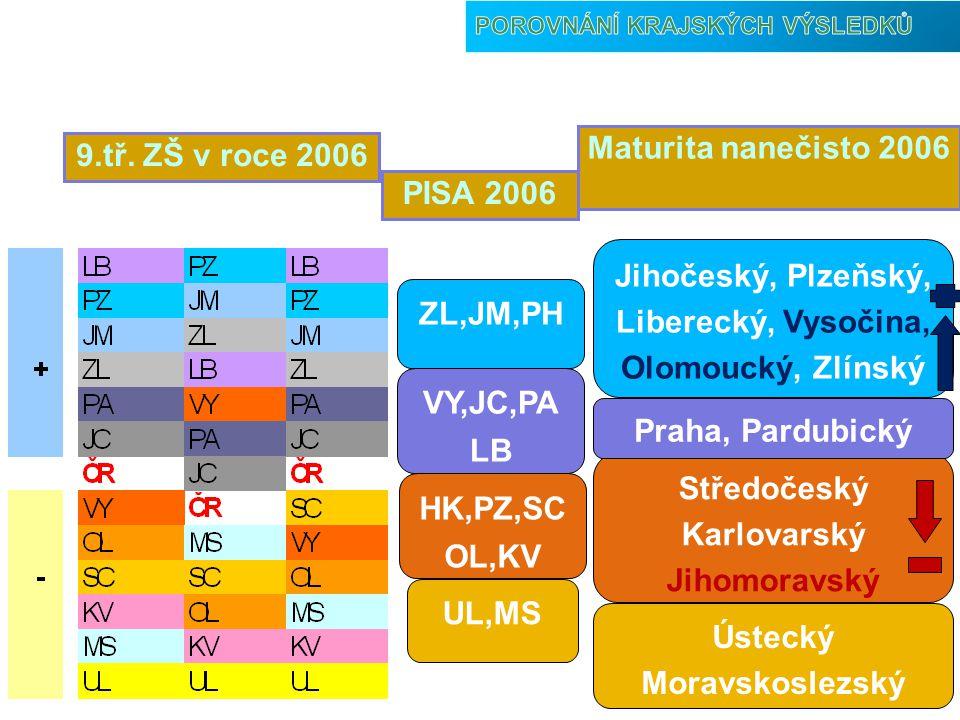 Jihočeský, Plzeňský, Liberecký, Vysočina, Olomoucký, Zlínský ZL,JM,PH