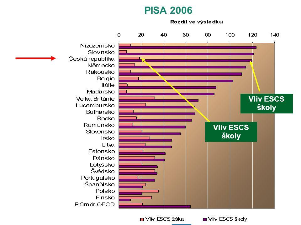 PISA 2006 Vliv ESCS školy Vliv ESCS školy 26