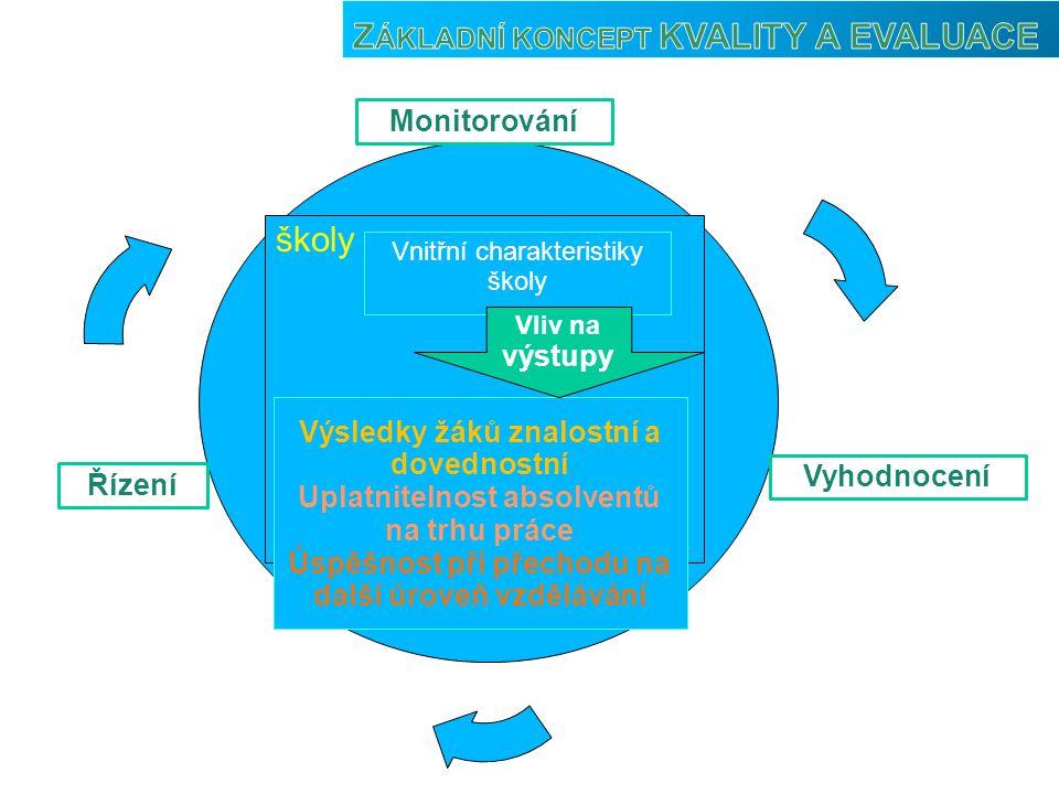 Základní koncept KVALITY A EVALUACE