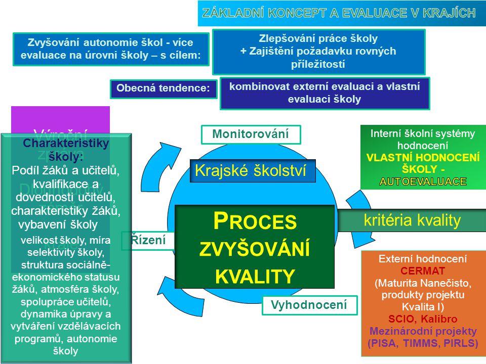 Proces zvyšování kvality