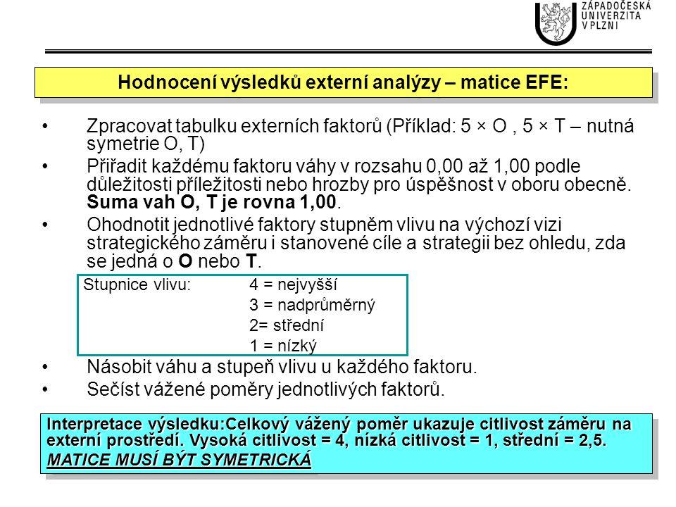 Hodnocení výsledků externí analýzy – matice EFE: