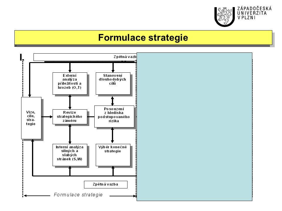 Formulace strategie I. Formulace strategie 2