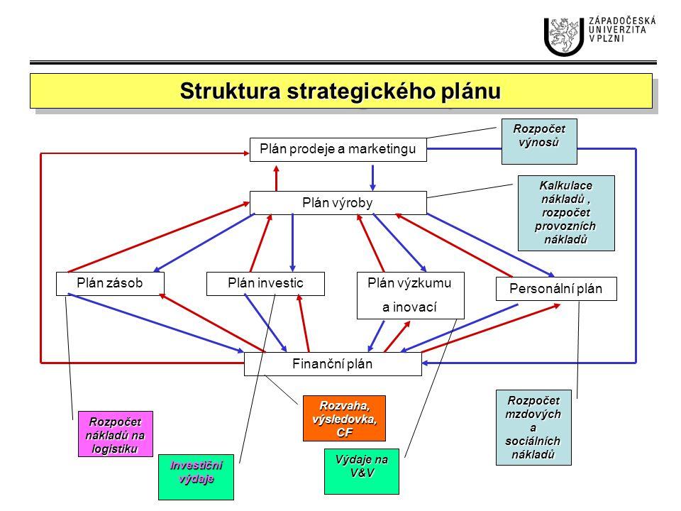 Struktura strategického plánu