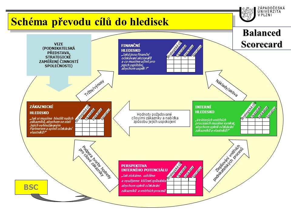 Schéma převodu cílů do hledisek