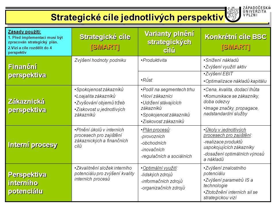 Strategické cíle jednotlivých perspektiv