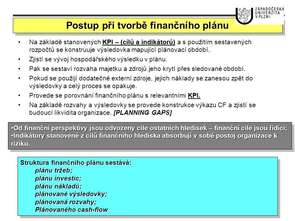 Postup při tvorbě finančního plánu