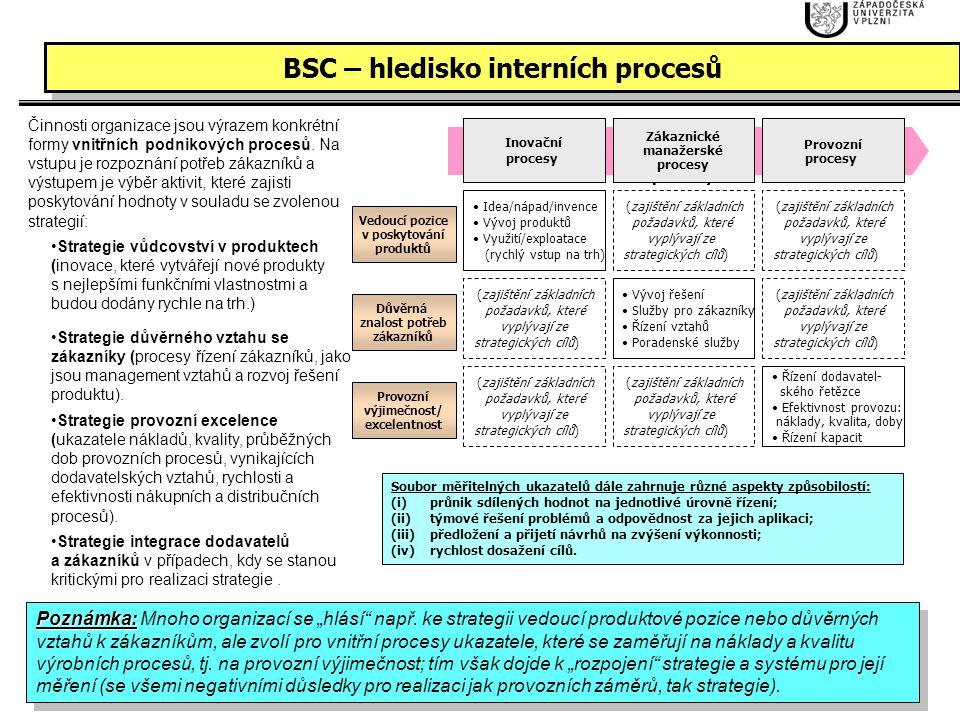 BSC – hledisko interních procesů