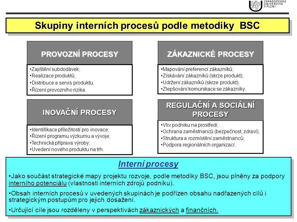 Skupiny interních procesů podle metodiky BSC