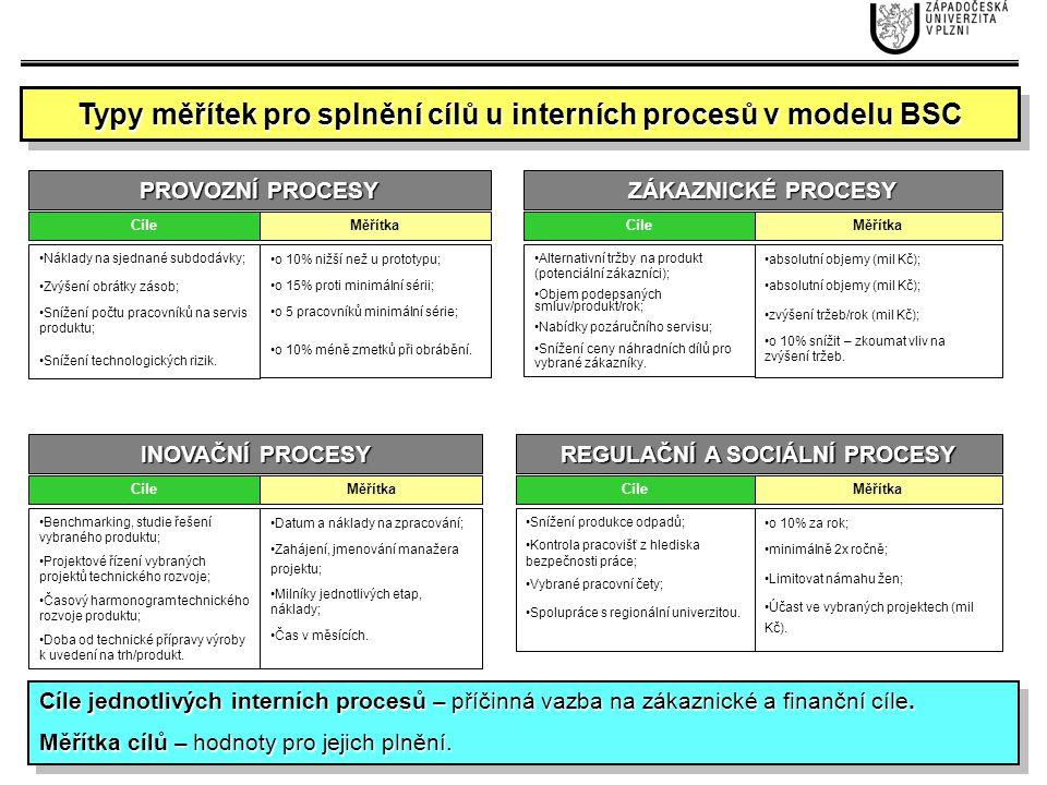 Typy měřítek pro splnění cílů u interních procesů v modelu BSC