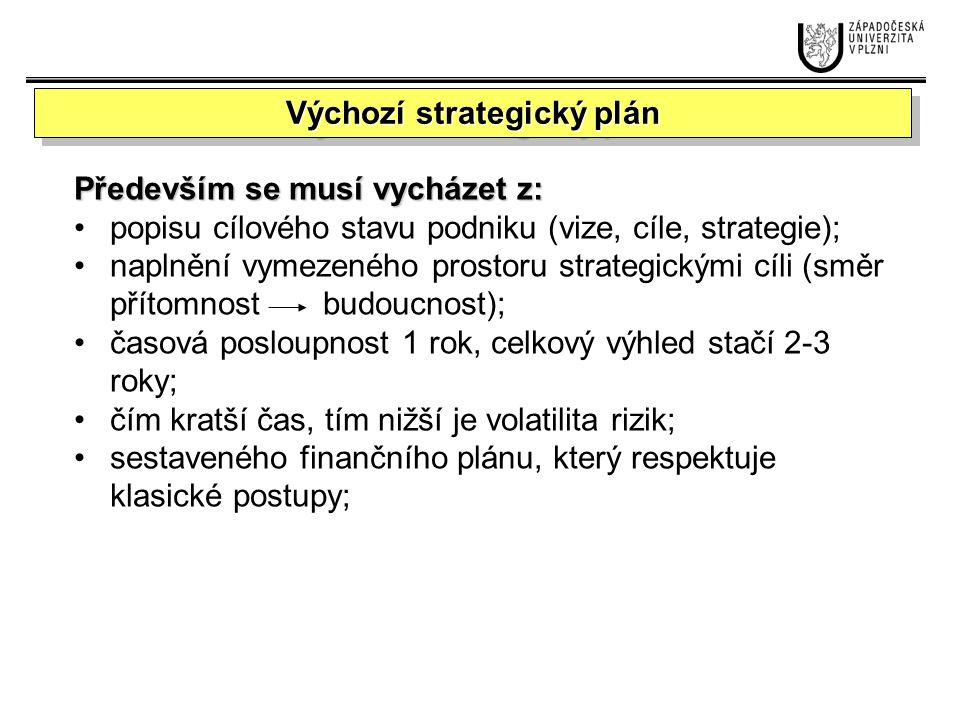 Výchozí strategický plán