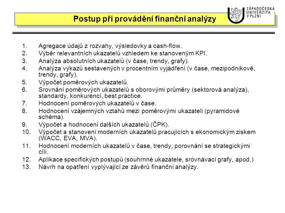 Postup při provádění finanční analýzy