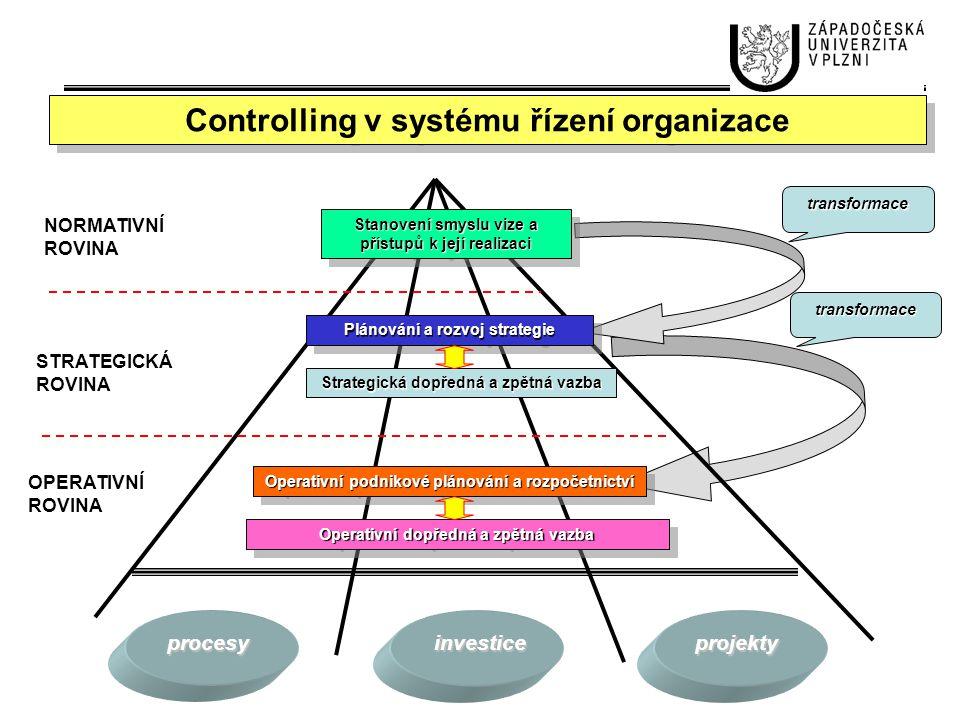 Controlling v systému řízení organizace