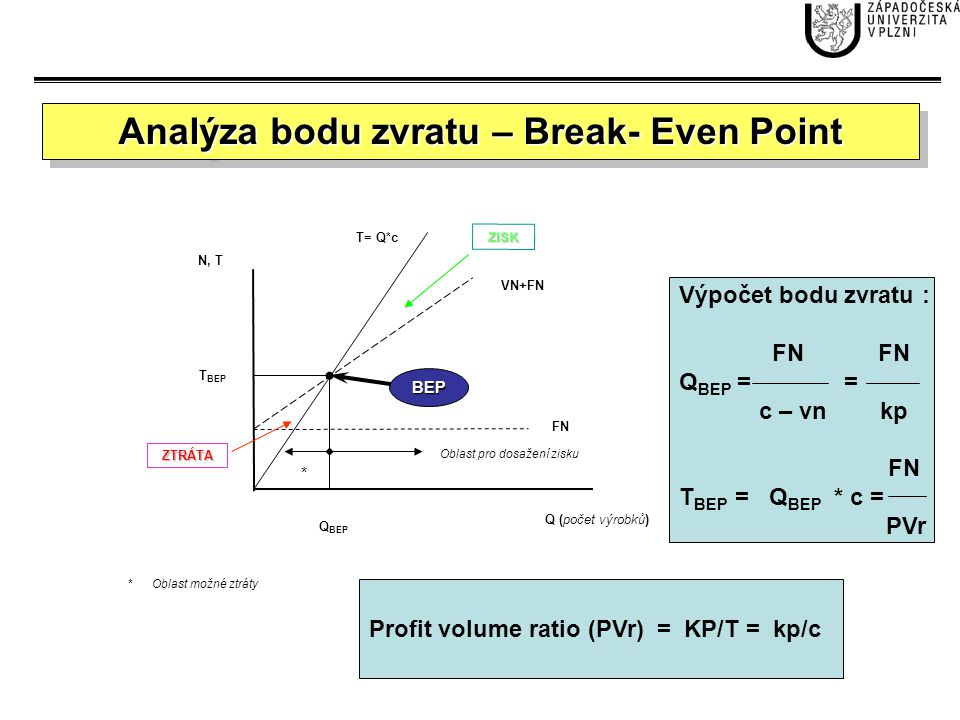 Analýza bodu zvratu – Break- Even Point