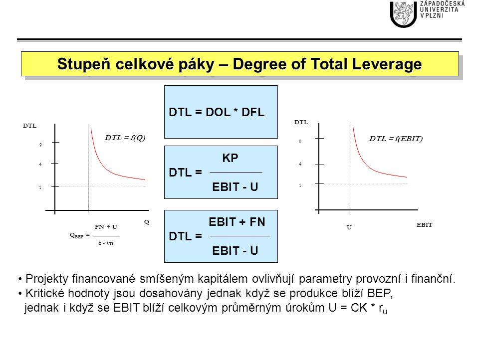 Stupeň celkové páky – Degree of Total Leverage