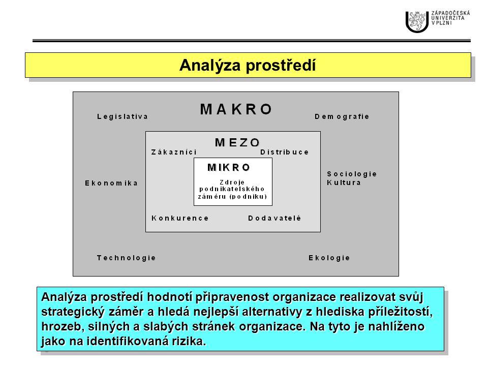 Analýza prostředí