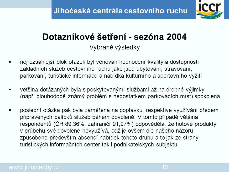Dotazníkové šetření - sezóna 2004