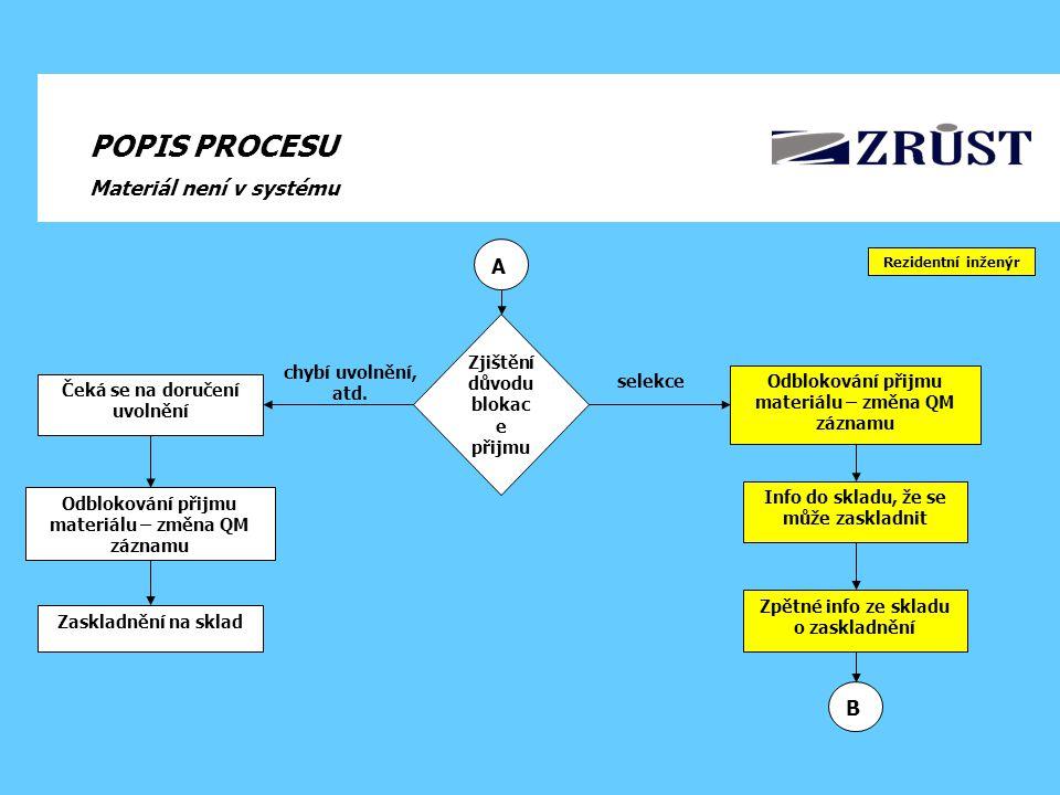POPIS PROCESU Materiál není v systému A B