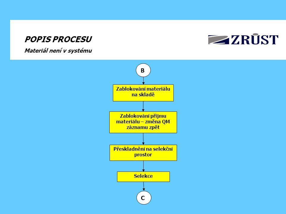 POPIS PROCESU Materiál není v systému B C