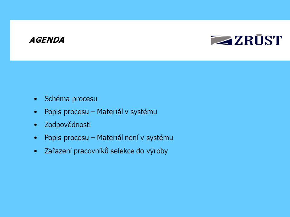 AGENDA Schéma procesu Popis procesu – Materiál v systému Zodpovědnosti