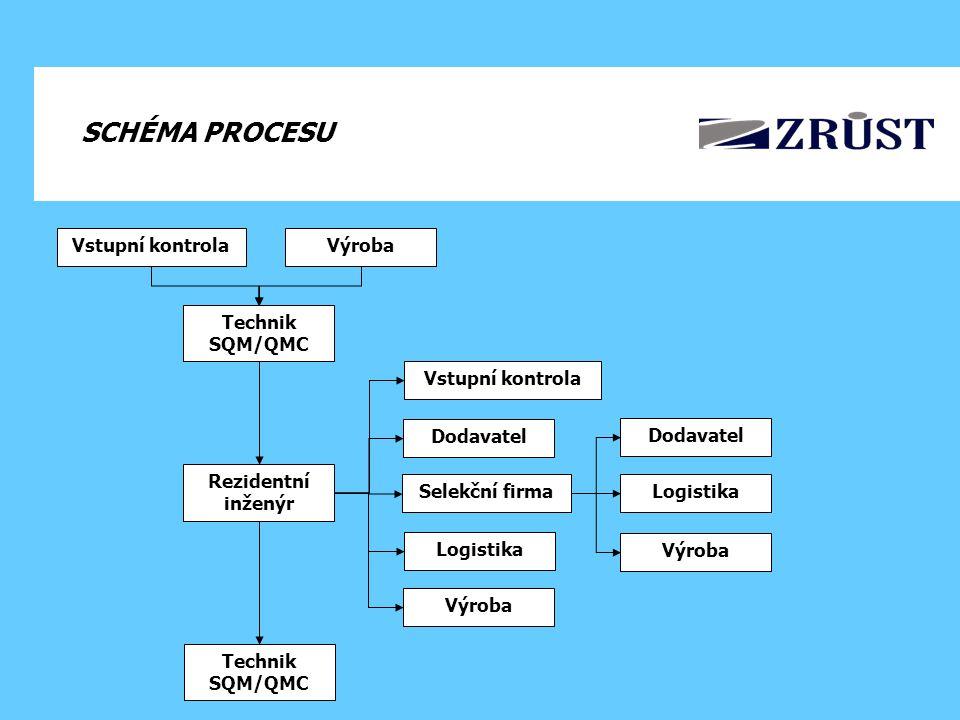 SCHÉMA PROCESU Vstupní kontrola Výroba Technik SQM/QMC