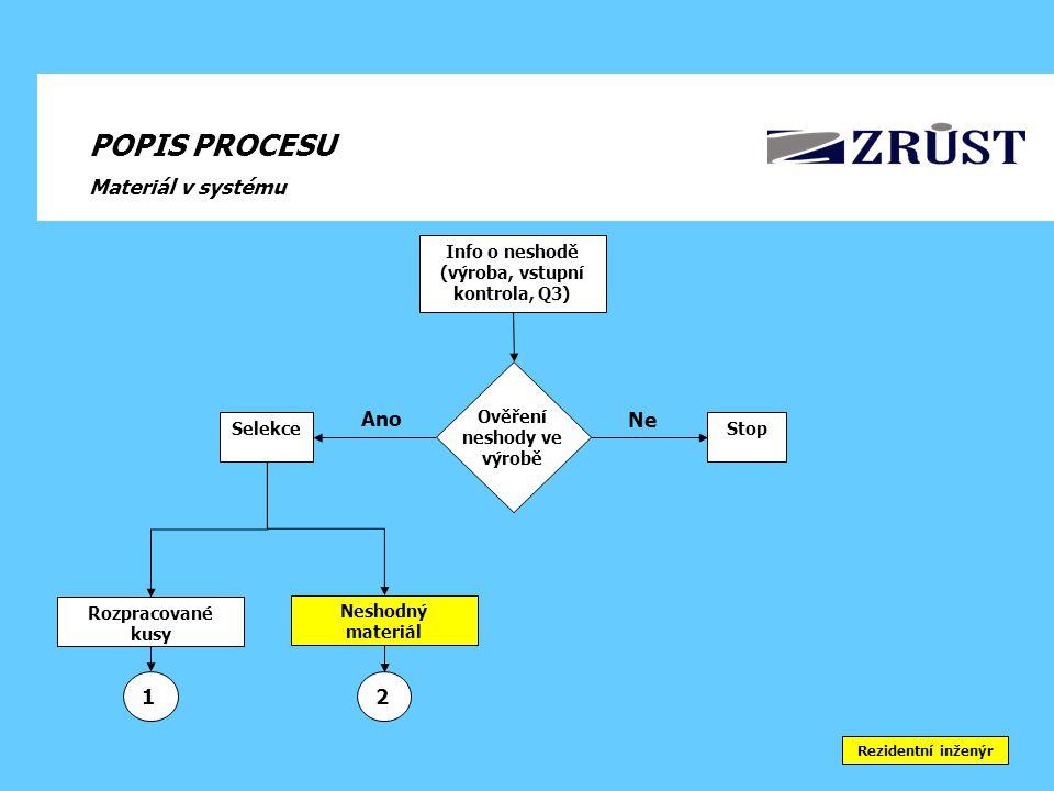 Info o neshodě (výroba, vstupní kontrola, Q3)