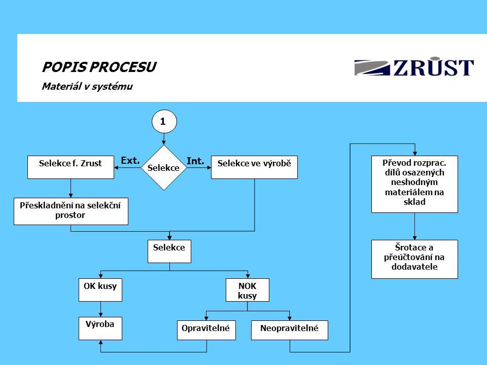 POPIS PROCESU Materiál v systému 1 Ext. Int. Selekce Selekce ve výrobě