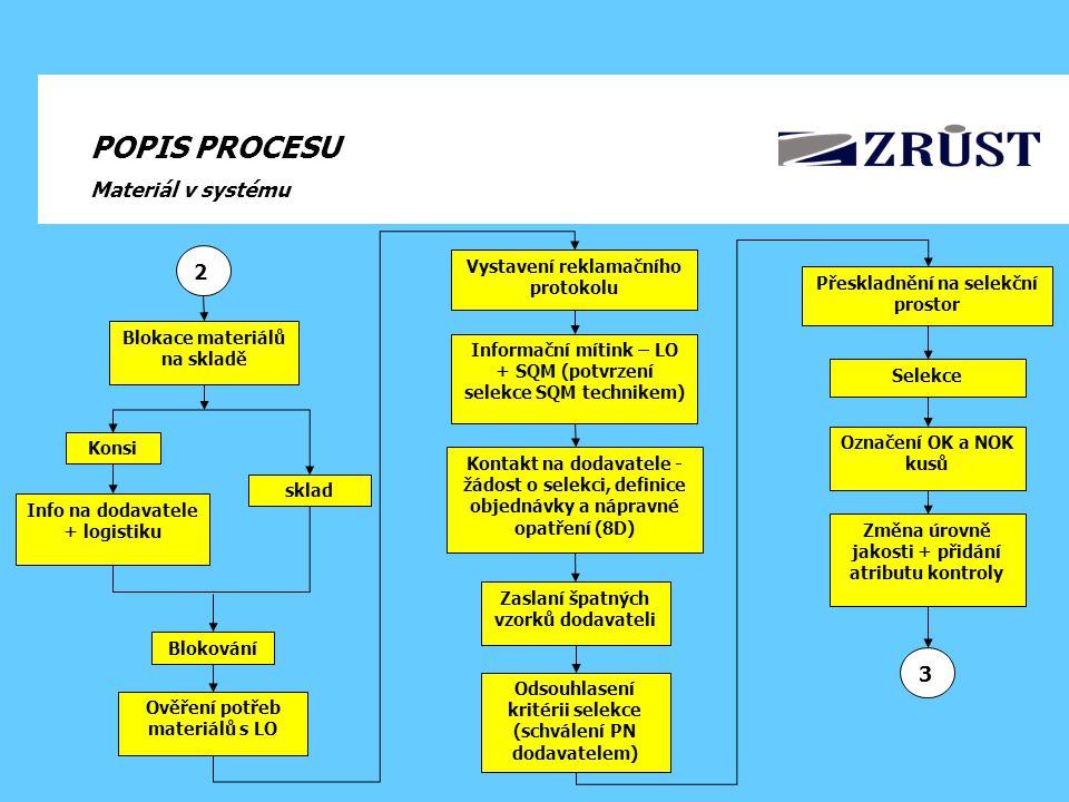 POPIS PROCESU Materiál v systému 2 3 Vystavení reklamačního protokolu