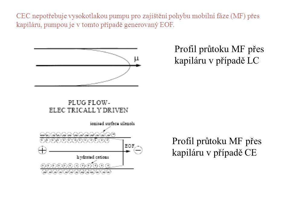 Profil průtoku MF přes kapiláru v případě LC