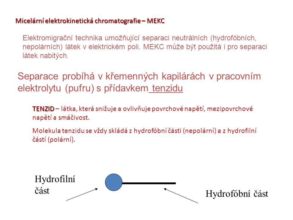 Micelární elektrokinetická chromatografie – MEKC