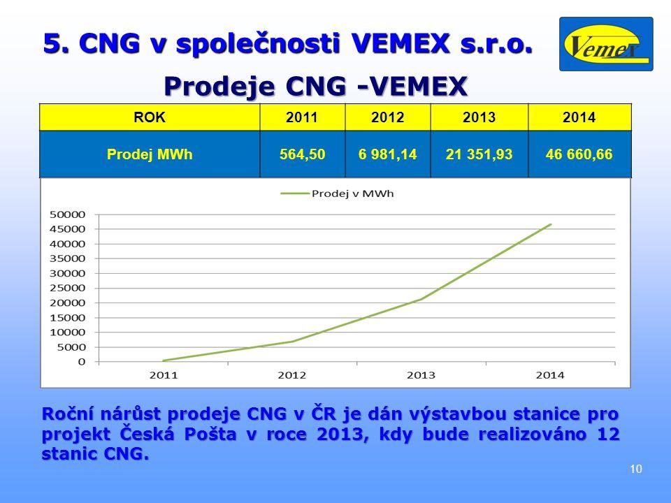 5. CNG v společnosti VEMEX s.r.o.
