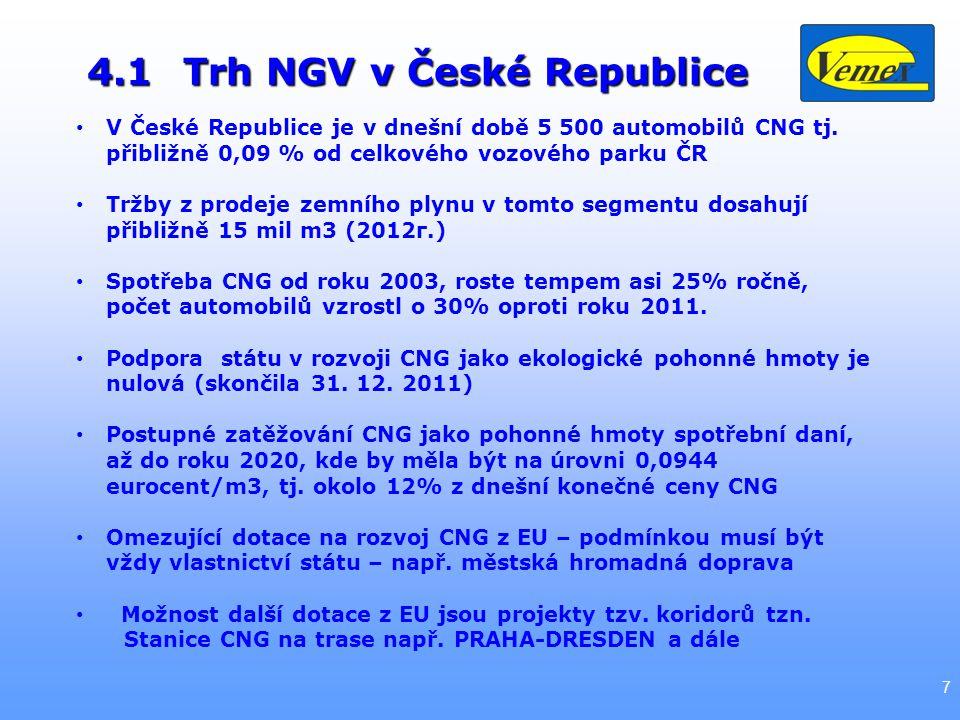 4.1 Trh NGV v České Republice