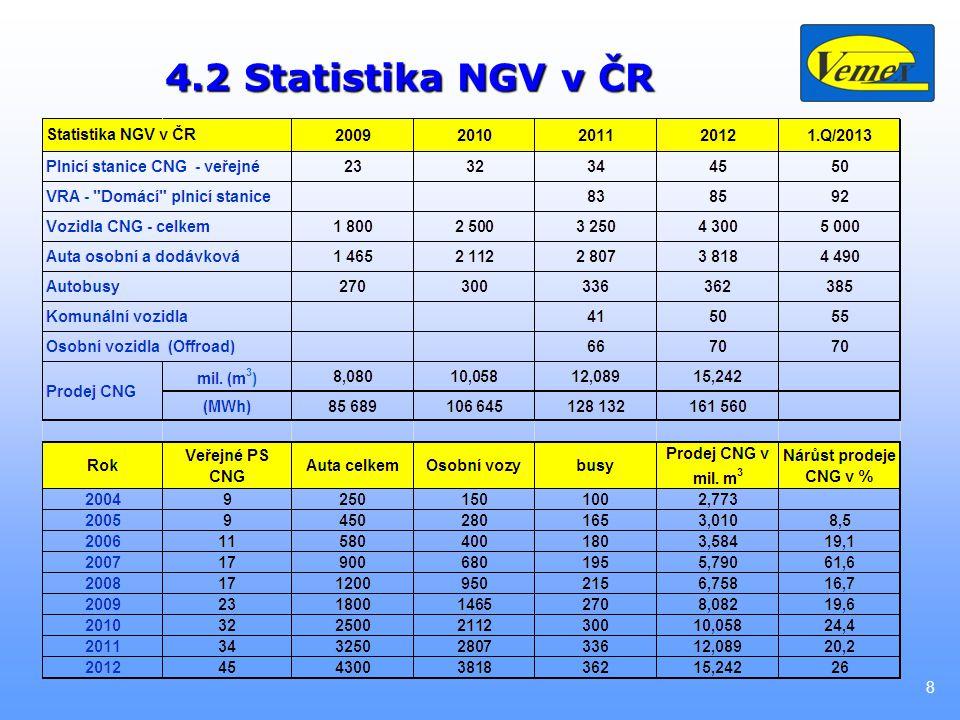 4.2 Statistika NGV v ČR