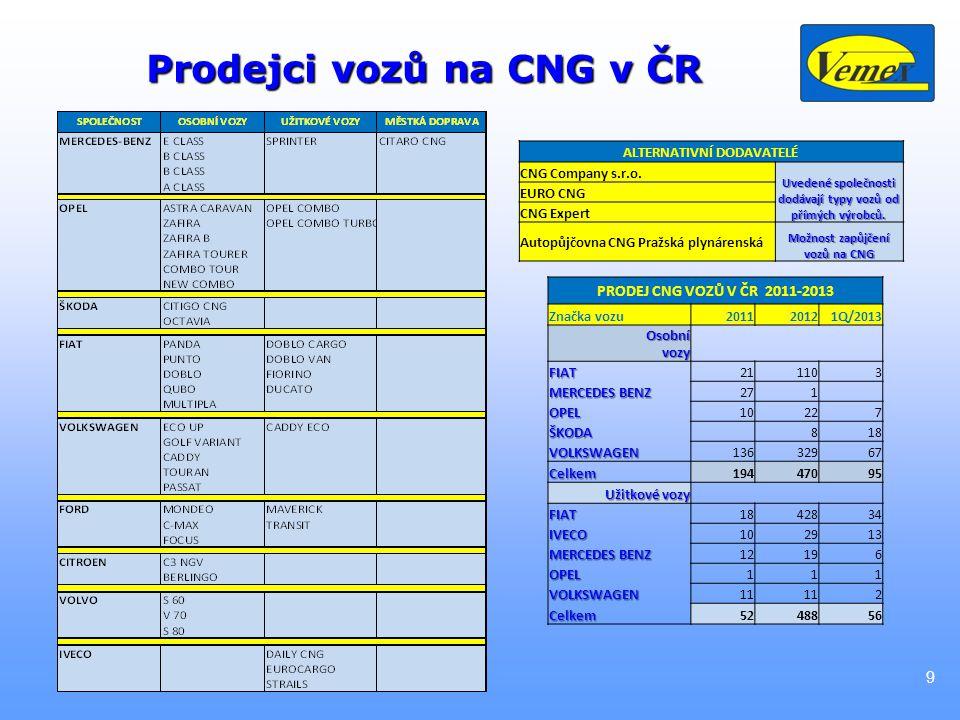 Prodejci vozů na CNG v ČR