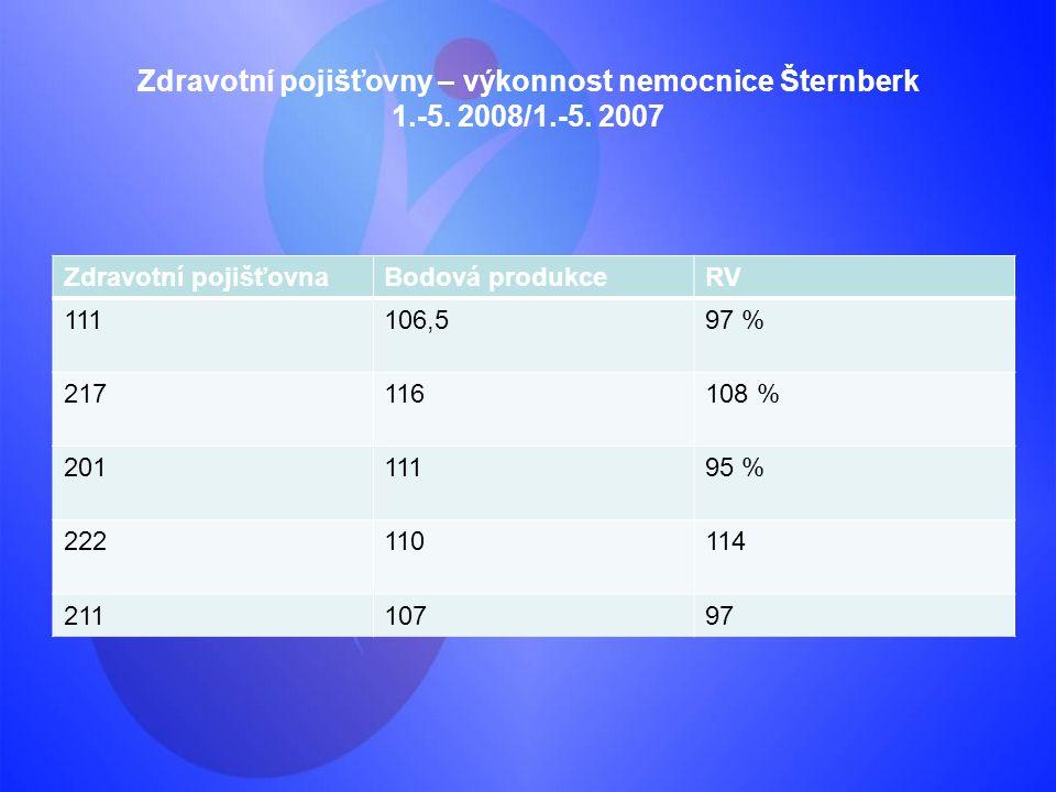 Zdravotní pojišťovny – výkonnost nemocnice Šternberk 1.-5. 2008/1.-5. 2007. Zdravotní pojišťovna.