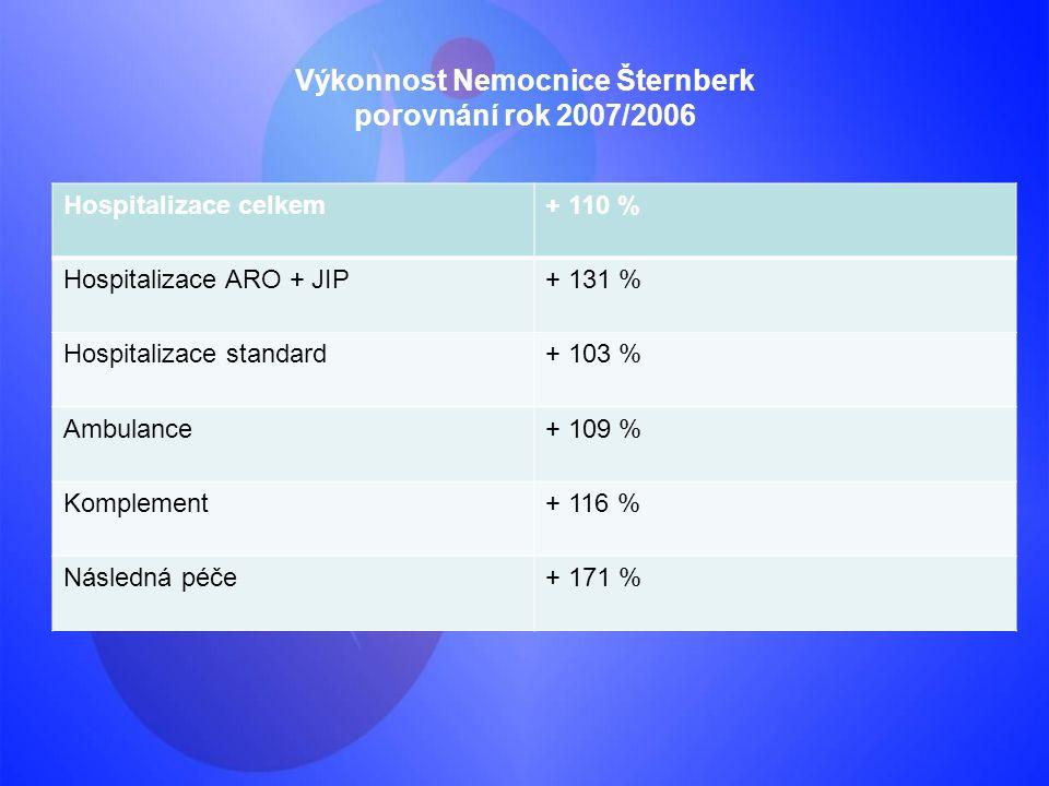 Výkonnost Nemocnice Šternberk porovnání rok 2007/2006