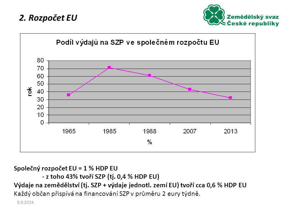 2. Rozpočet EU Společný rozpočet EU = 1 % HDP EU
