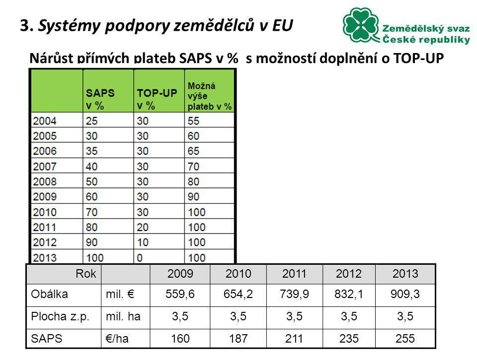 Nárůst přímých plateb SAPS v % s možností doplnění o TOP-UP