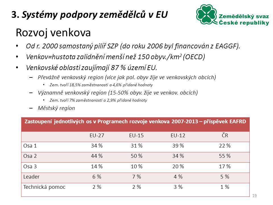 Rozvoj venkova 3. Systémy podpory zemědělců v EU