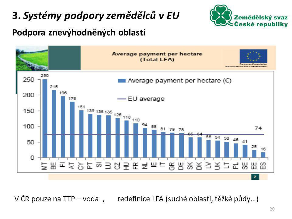 V ČR pouze na TTP – voda , redefinice LFA (suché oblasti, těžké půdy…)