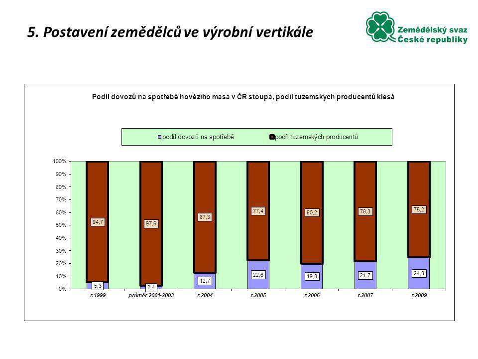 5. Postavení zemědělců ve výrobní vertikále