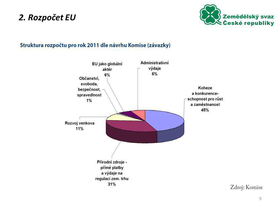 2. Rozpočet EU