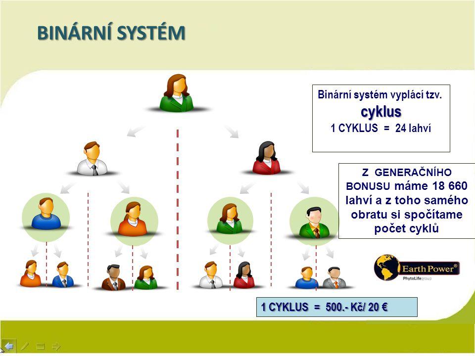 Binární systém vyplácí tzv.