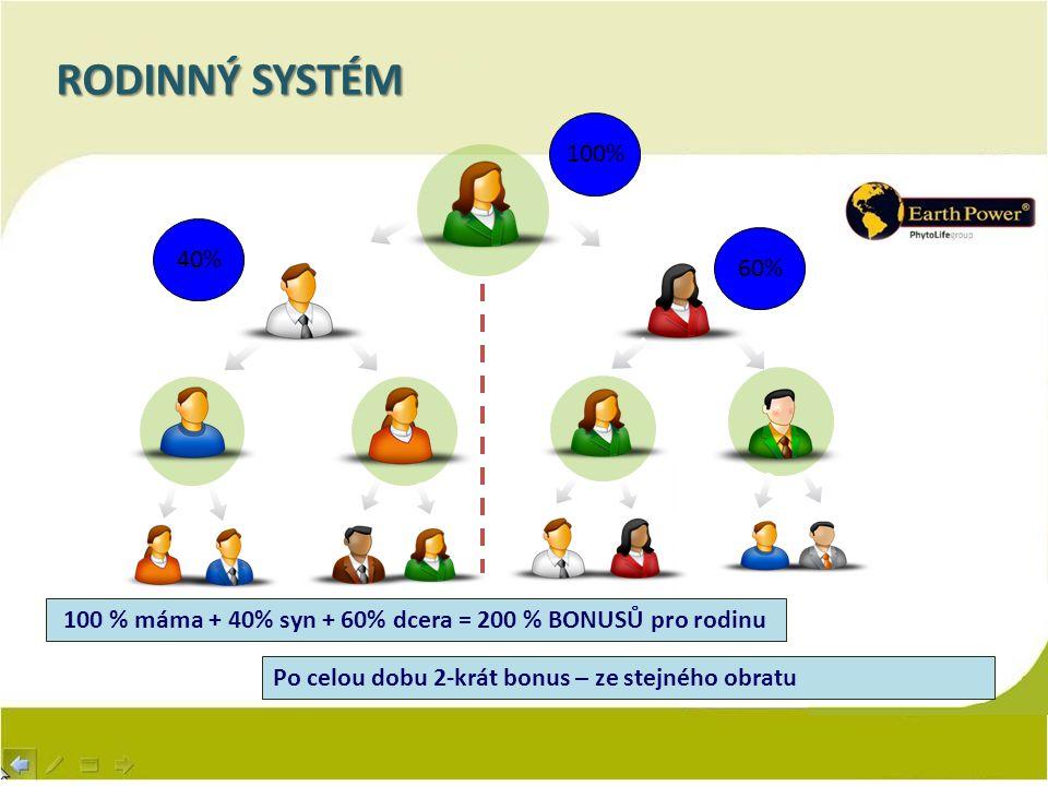 100 % máma + 40% syn + 60% dcera = 200 % BONUSŮ pro rodinu