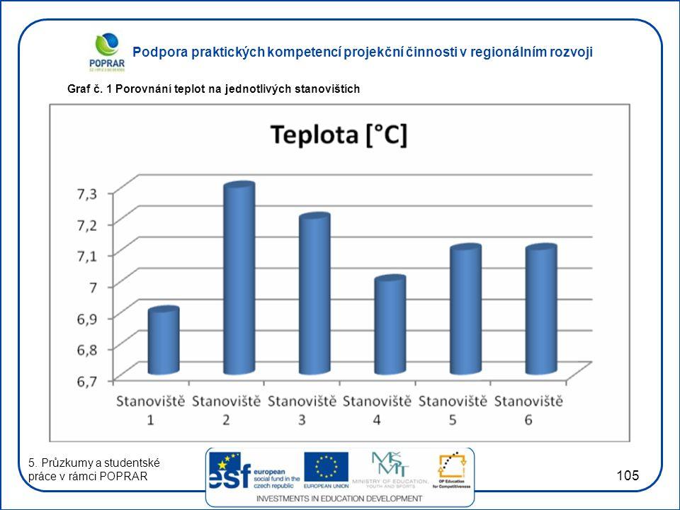 Graf č. 1 Porovnání teplot na jednotlivých stanovištích
