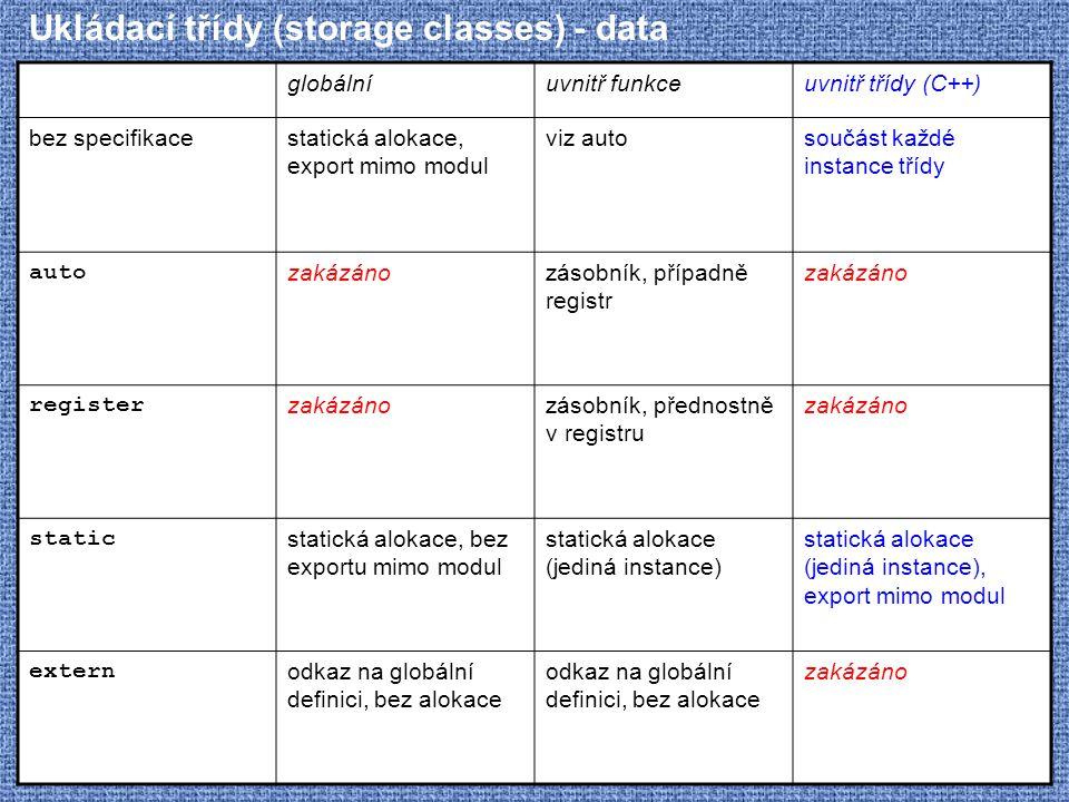 Ukládací třídy (storage classes) - data