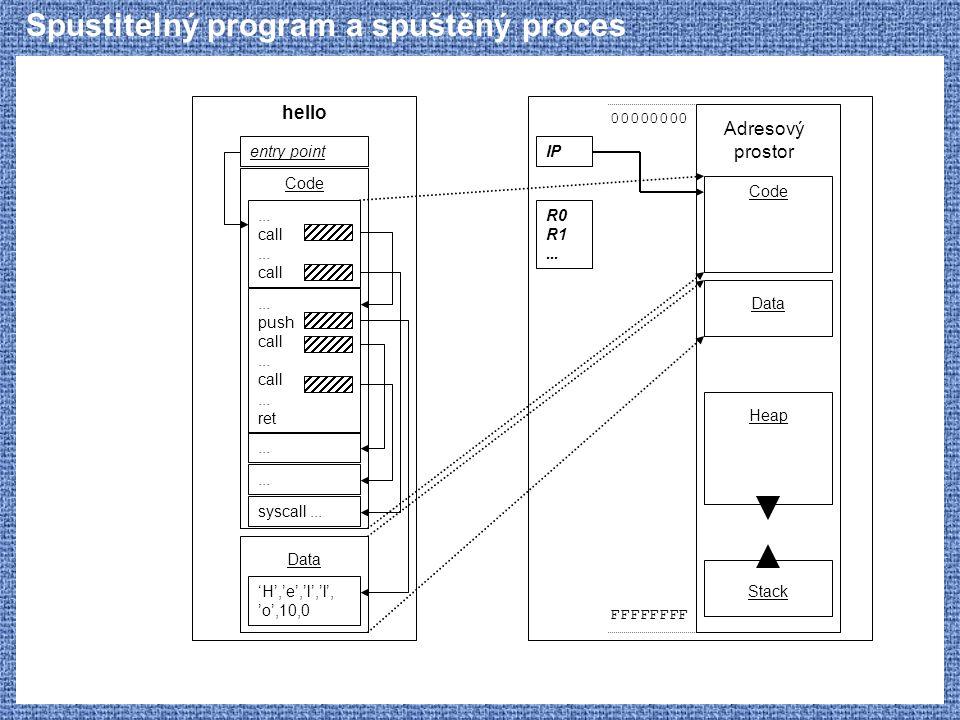 Spustitelný program a spuštěný proces