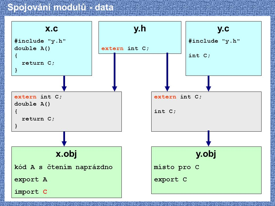Spojování modulů - data